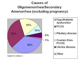causes of sec amenorrhea