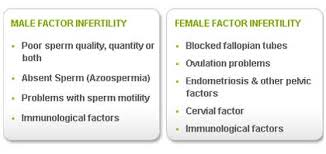 combination infertility