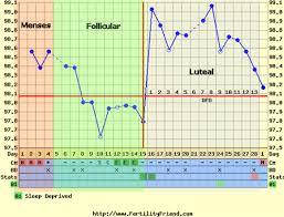Fertility Charting