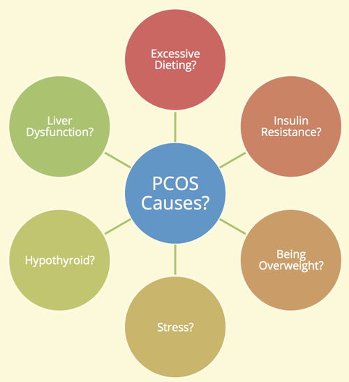 what causes PCOS
