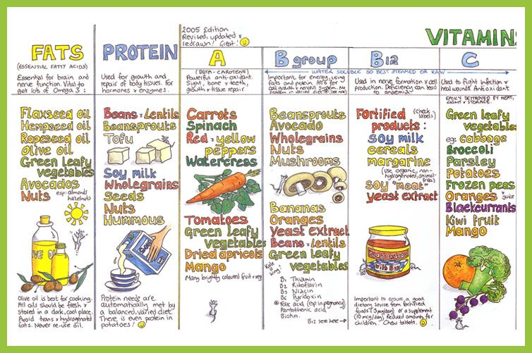 Essential vitamins, minerals and nutrients