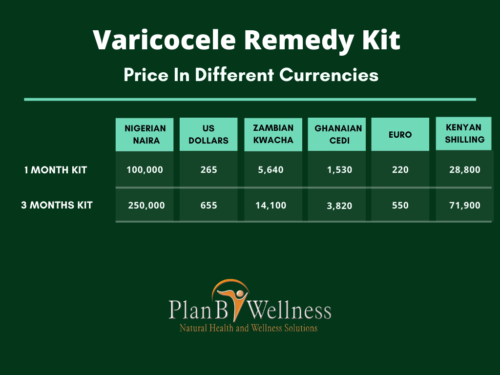 Varicocele Remedy Kit Pricing Table
